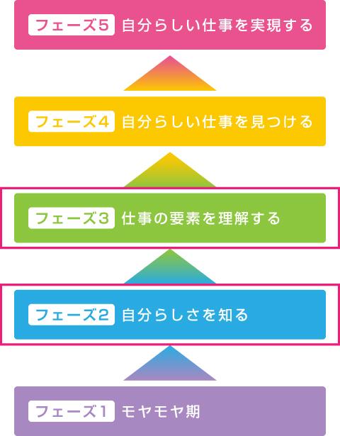 5つのフェーズ