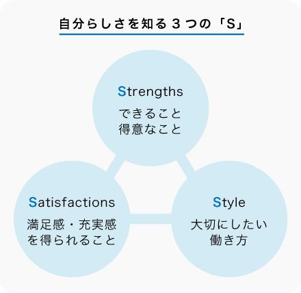 自分らしさを知る3つのS